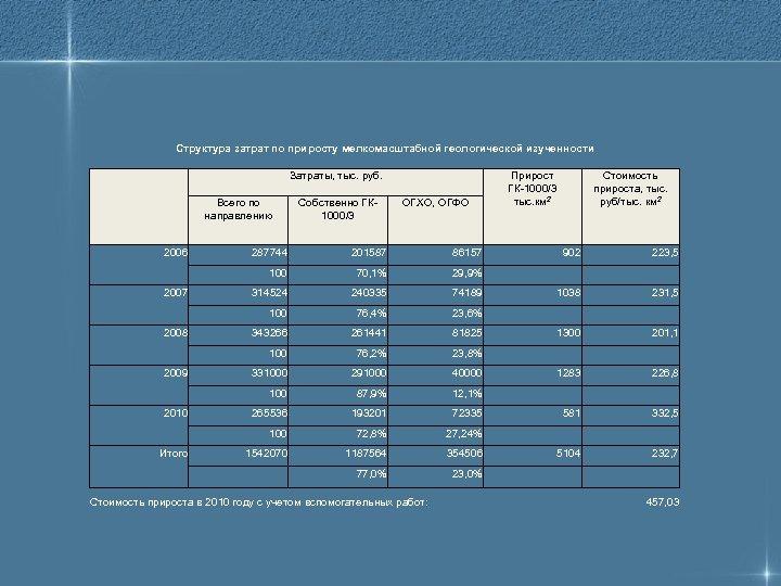 Структура затрат по приросту мелкомасштабной геологической изученности Затраты, тыс. руб. Всего по направлению 2006