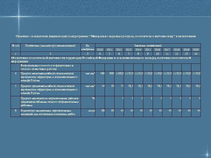 Сведения о показателях (индикаторах) подпрограммы