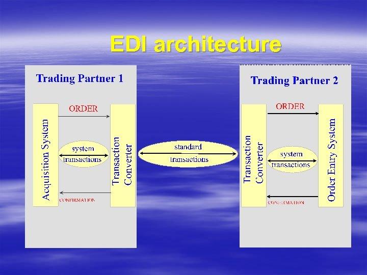 EDI architecture