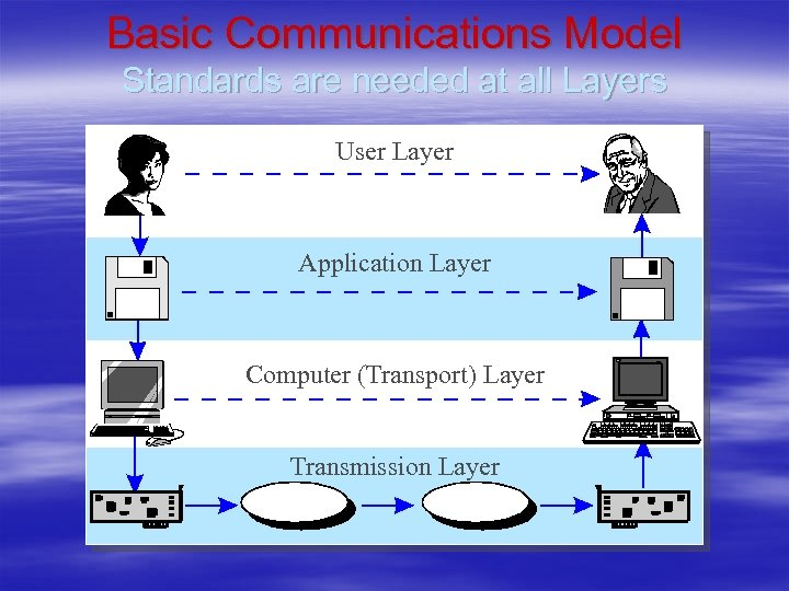 Basic Communications Model Standards are needed at all Layers User Layer Application Layer Computer