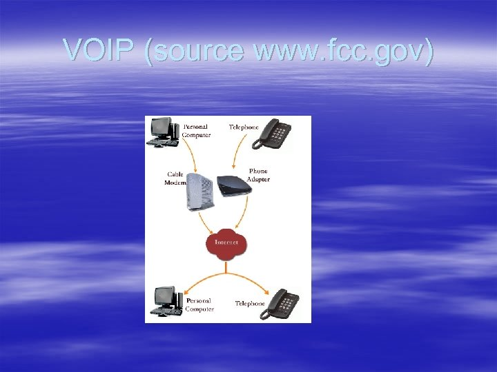 VOIP (source www. fcc. gov)