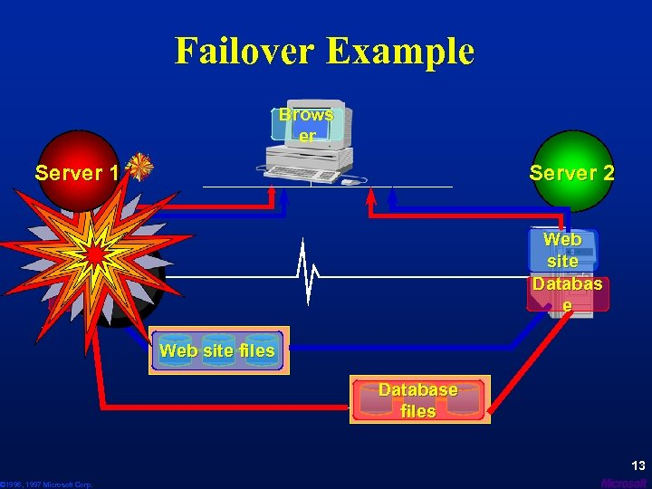 Failover Example Brows er Server 1 Server 2 Web site Databas e © 1996,