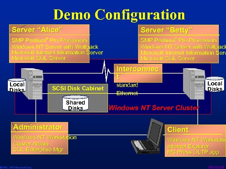 "Demo Configuration Server ""Alice"" Server ""Betty"" SMP Pentium® Processors Windows NT Server with Wolfpack"