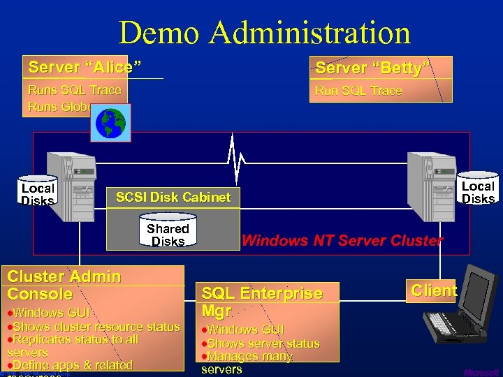 "Demo Administration Server ""Alice"" Server ""Betty"" Runs SQL Trace Runs Globe Run SQL Trace"