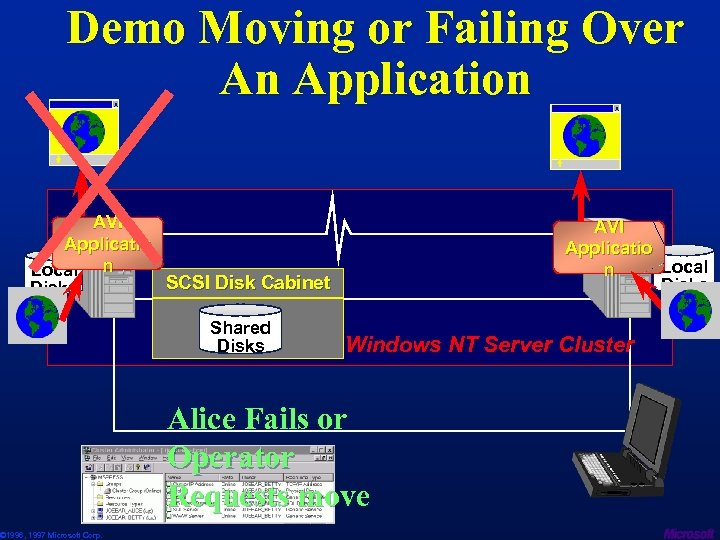Demo Moving or Failing Over An Application X X AVI Applicatio Local n SCSI