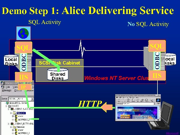 Demo Step 1: Alice Delivering Service SQL Activity SQL ODBC No SQL Activity Local