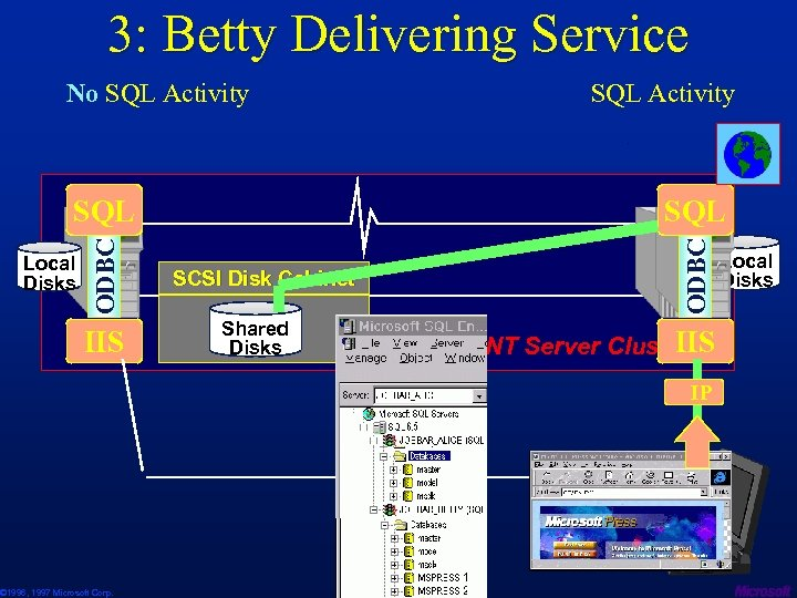 3: Betty Delivering Service No SQL Activity SQL ODBC . Local Disks IIS ©
