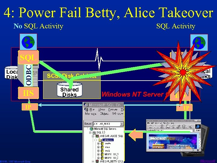 4: Power Fail Betty, Alice Takeover SQL ODBC SQL Activity ODBC No SQL Activity