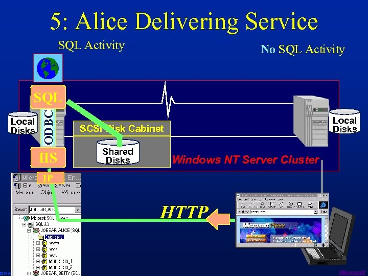 5: Alice Delivering Service SQL Activity No SQL Activity Local Disks ODBC SQL IIS