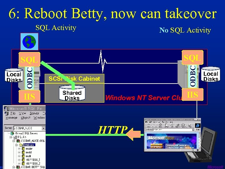 6: Reboot Betty, now can takeover SQL Activity SQL ODBC No SQL Activity Local