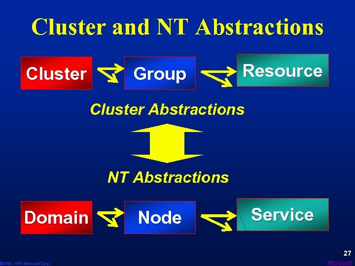 Cluster and NT Abstractions Cluster Group Resource Cluster Abstractions NT Abstractions Domain © 1996,