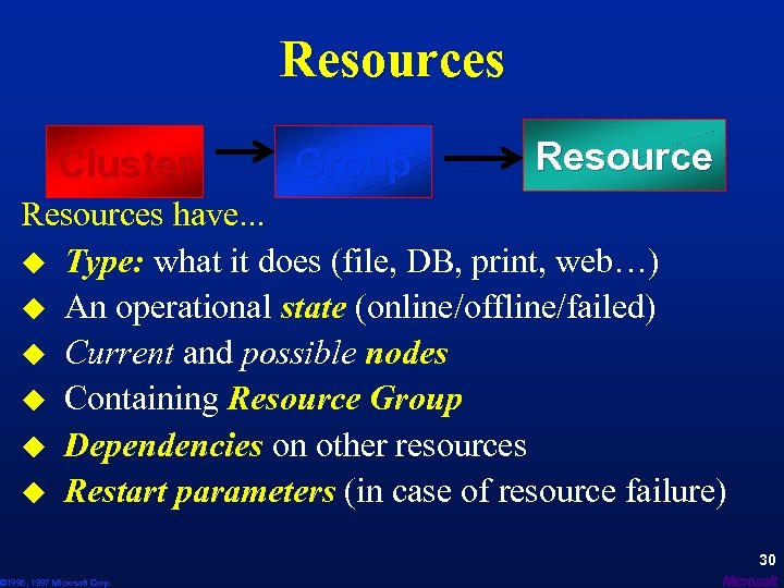 Resources Cluster Group Resources have. . . u Type: what it does (file, DB,