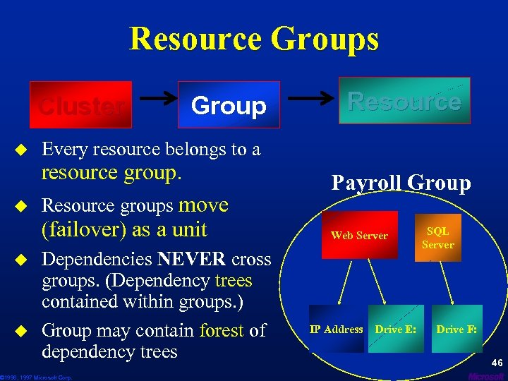 Resource Groups Cluster u u Group Resource Every resource belongs to a resource group.