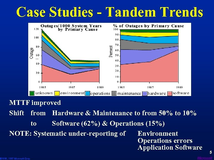 Case Studies - Tandem Trends MTTF improved Shift from Hardware & Maintenance to from