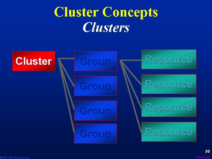 Cluster Concepts Cluster © 1996, 1997 Microsoft Corp. Group Resource 50