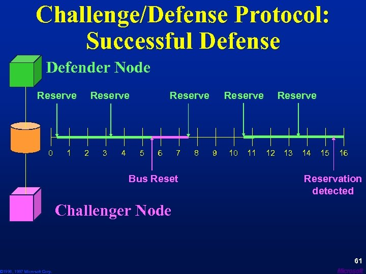 Challenge/Defense Protocol: Successful Defense Defender Node Reserve 0 © 1996, 1997 Microsoft Corp. 1