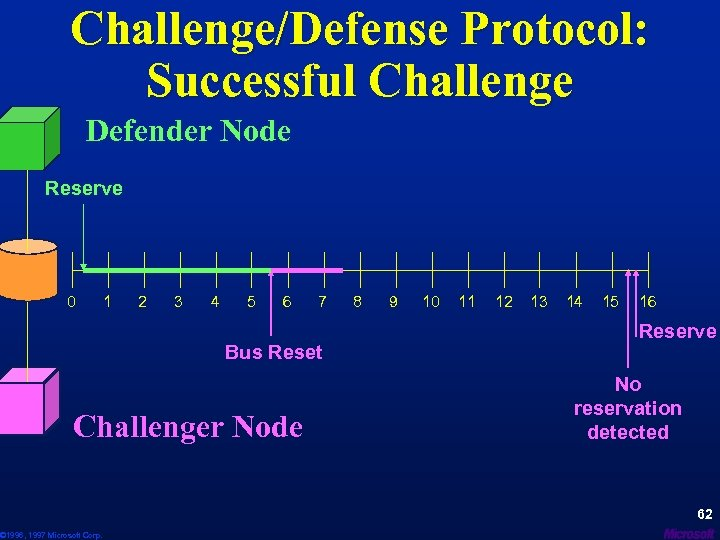 Challenge/Defense Protocol: Successful Challenge Defender Node Reserve 0 1 2 3 4 5 6