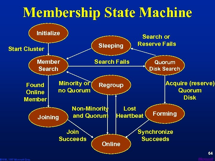 Membership State Machine Initialize Sleeping Start Cluster Search Fails Member Search Found Online Member