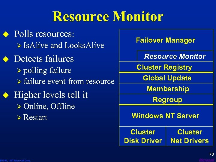 Resource Monitor u Polls resources: Ø Is. Alive and Looks. Alive u Detects failures