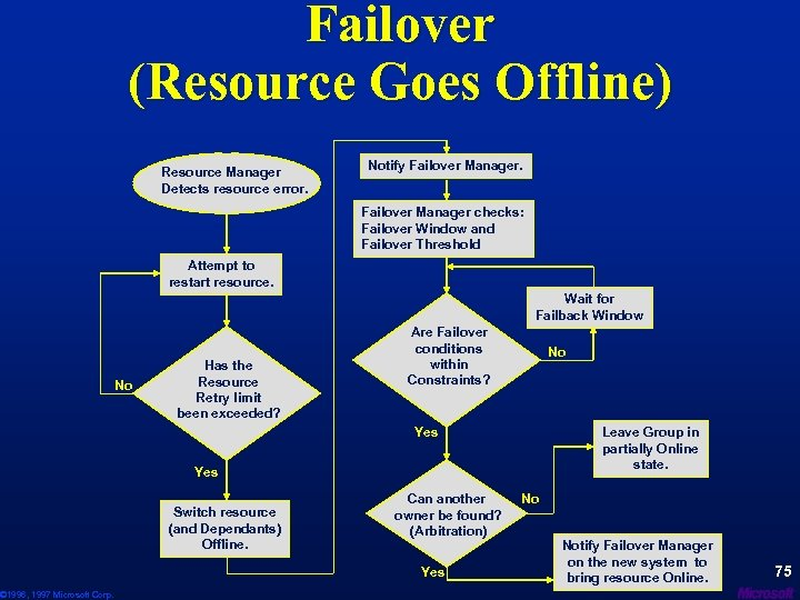 © 1996, 1997 Microsoft Corp. Failover (Resource Goes Offline) Resource Manager Detects resource error.