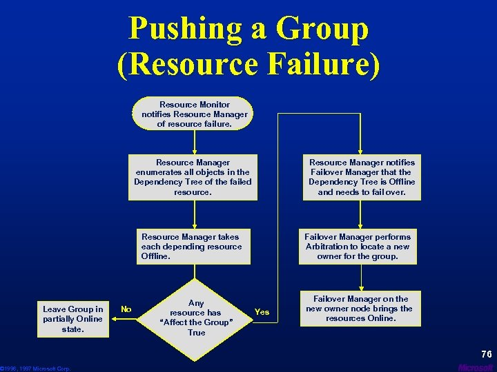 Pushing a Group (Resource Failure) Resource Monitor notifies Resource Manager of resource failure. Resource