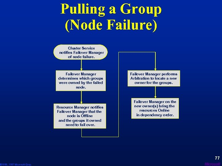 © 1996, 1997 Microsoft Corp. Pulling a Group (Node Failure) Cluster Service notifies Failover