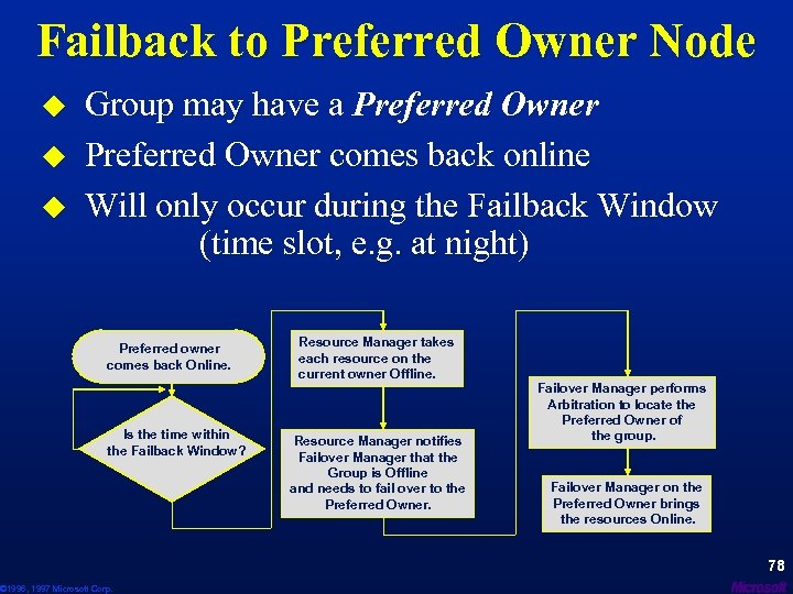 Failback to Preferred Owner Node u u u Group may have a Preferred Owner