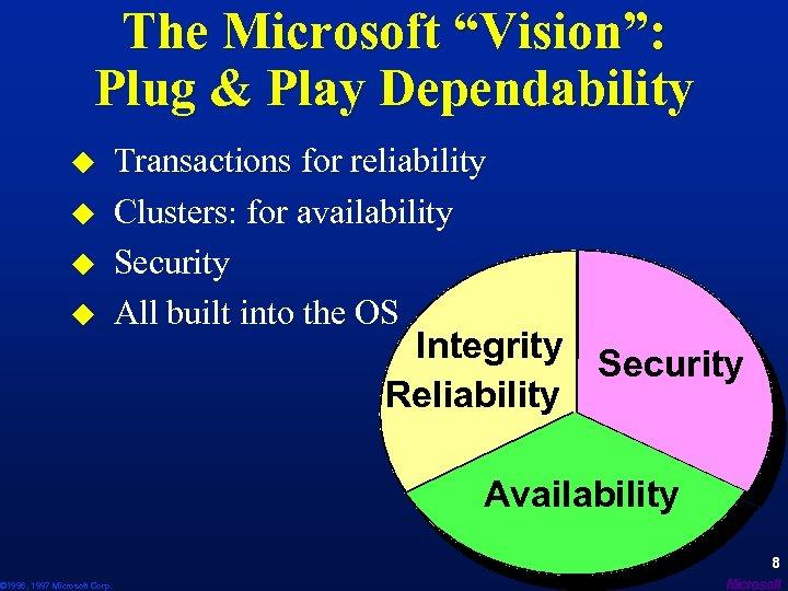 "The Microsoft ""Vision"": Plug & Play Dependability u u © 1996, 1997 Microsoft Corp."