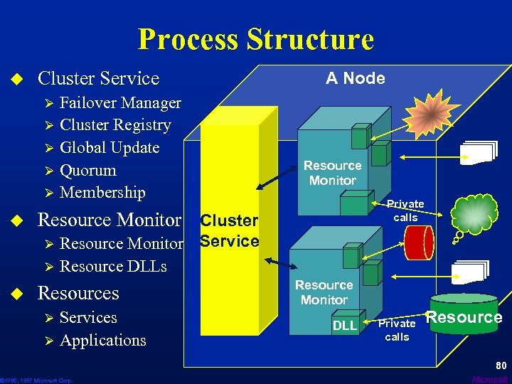Process Structure u Cluster Service Failover Manager Ø Cluster Registry Ø Global Update Ø