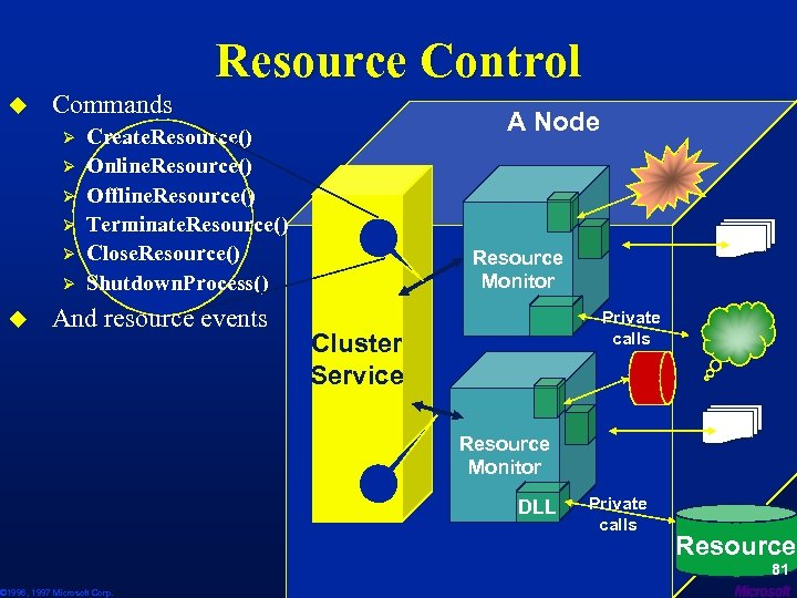 Resource Control u Commands Ø Ø Ø u A Node Create. Resource() Online. Resource()