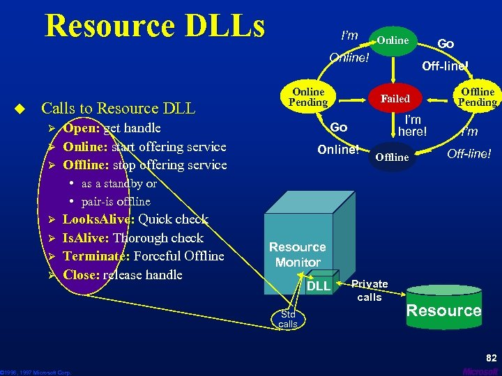 Resource DLLs I'm Online! u Calls to Resource DLL Ø Ø Ø Online Pending