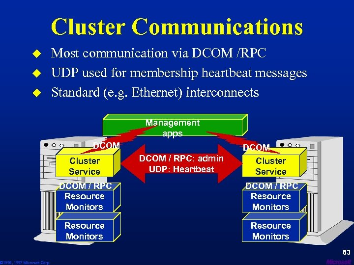 Cluster Communications u u u © 1996, 1997 Microsoft Corp. Most communication via DCOM