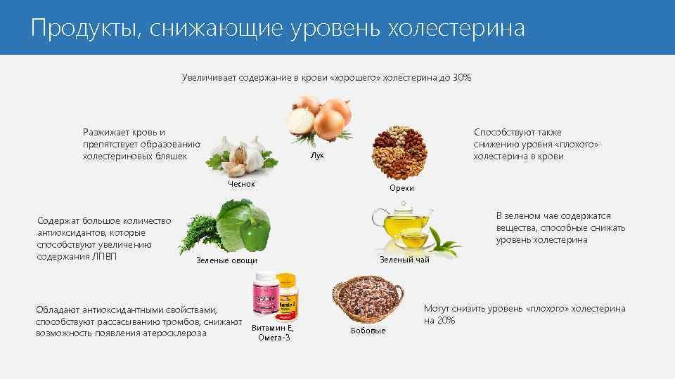 Холестериновая Диета Лечение Холестерина.