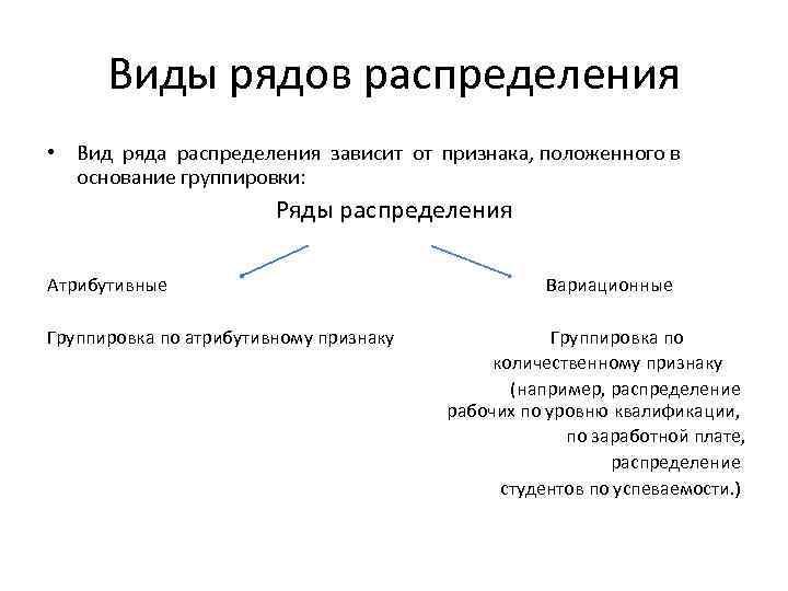 Виды рядов распределения • Вид ряда распределения зависит от признака, положенного в основание группировки: