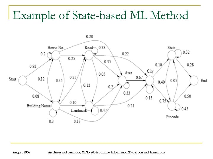 Example of State-based ML Method August 2006 Agichtein and Sarawagi, KDD 2006: Scalable Information
