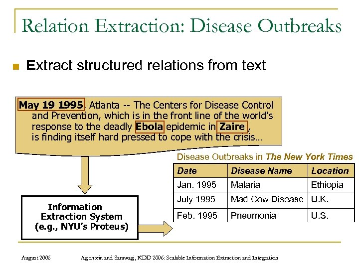 Relation Extraction: Disease Outbreaks n Extract structured relations from text May 19 1995, Atlanta