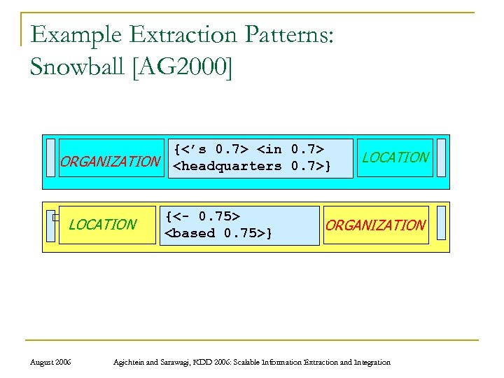 Example Extraction Patterns: Snowball [AG 2000] ORGANIZATION LOCATION August 2006 {<'s 0. 7> <in