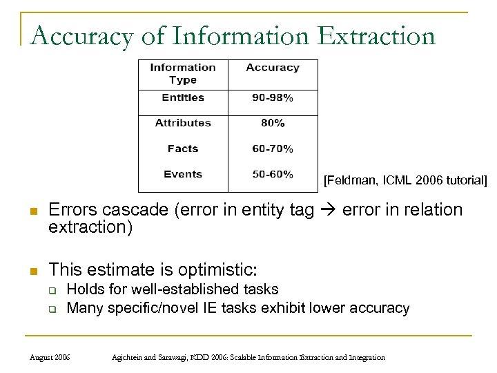 Accuracy of Information Extraction [Feldman, ICML 2006 tutorial] n Errors cascade (error in entity