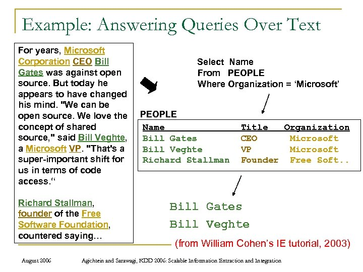 Example: Answering Queries Over Text For years, Microsoft Corporation CEO Bill Select Name Gates