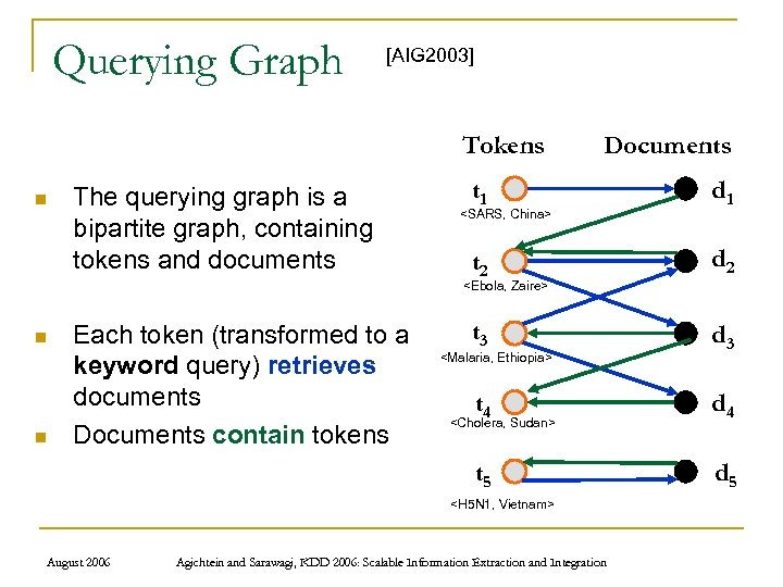 Querying Graph [AIG 2003] Tokens n The querying graph is a bipartite graph, containing