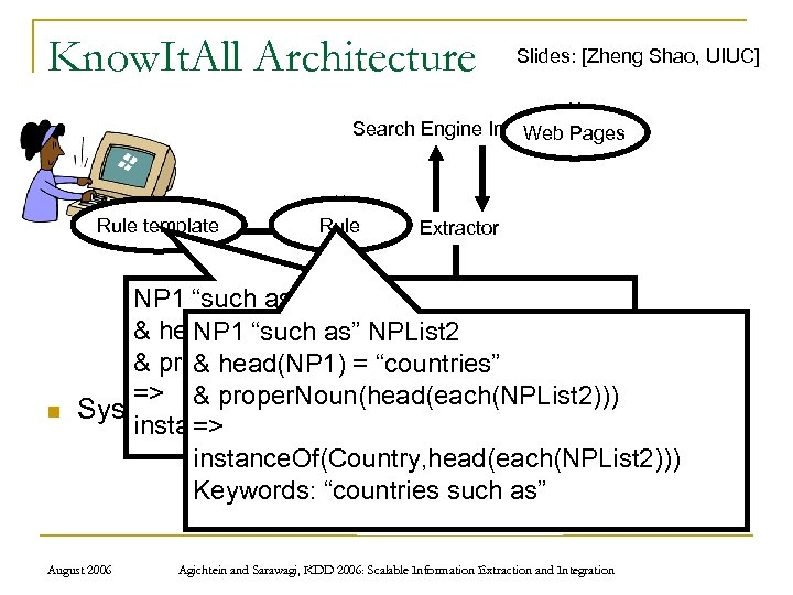 Know. It. All Architecture Slides: [Zheng Shao, UIUC] Search Engine Interface Pages Web Rule