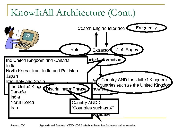 Know. It. All Architecture (Cont. ) Search Engine Interface Rule Extractor Frequency Web Pages