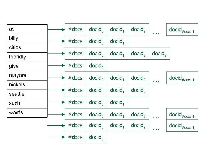 docid 2 … docid 1 docid 2 docid 3 docid 0 docid 1 docid