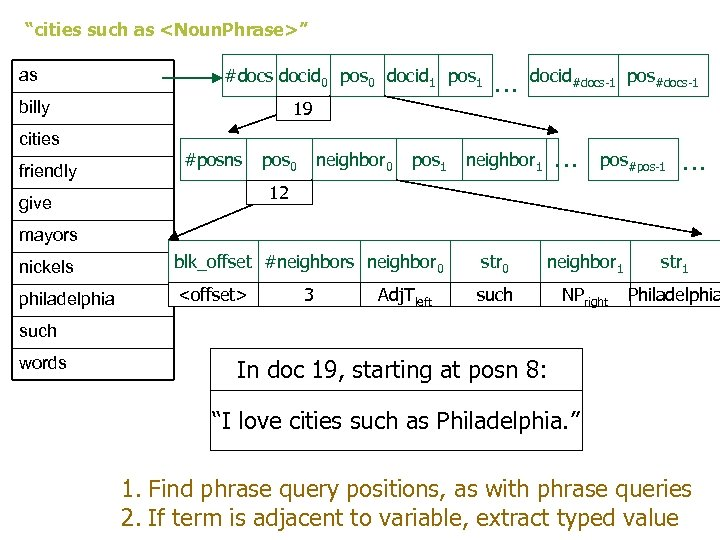 """cities such as <Noun. Phrase>"" as #docs docid 0 pos 0 docid 1 pos"