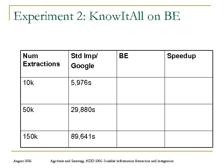 Experiment 2: Know. It. All on BE Num Extractions Std Imp/ Google 10 k