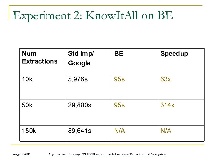 Experiment 2: Know. It. All on BE Num Extractions Std Imp/ Google BE Speedup