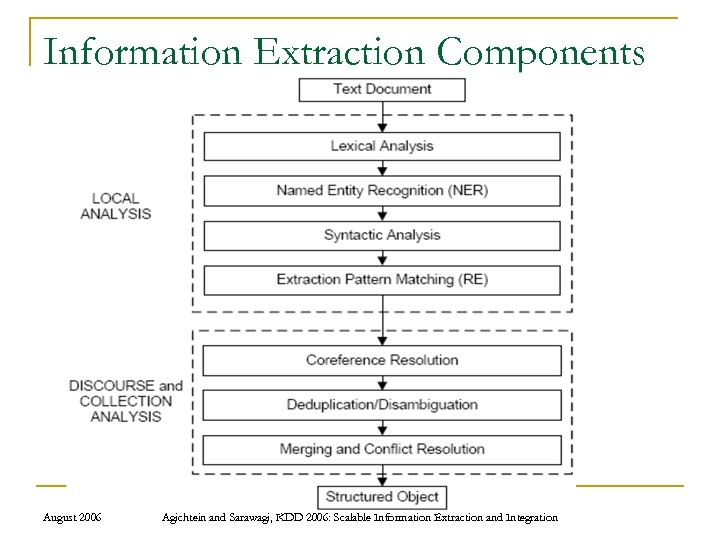Information Extraction Components August 2006 Agichtein and Sarawagi, KDD 2006: Scalable Information Extraction and
