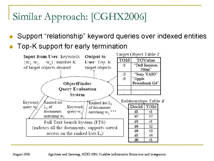 """Similar Approach: [CGHX 2006] n n Support """"relationship"""" keyword queries over indexed entities Top-K"""