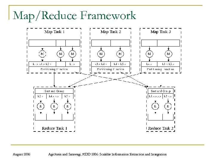 Map/Reduce Framework August 2006 Agichtein and Sarawagi, KDD 2006: Scalable Information Extraction and Integration