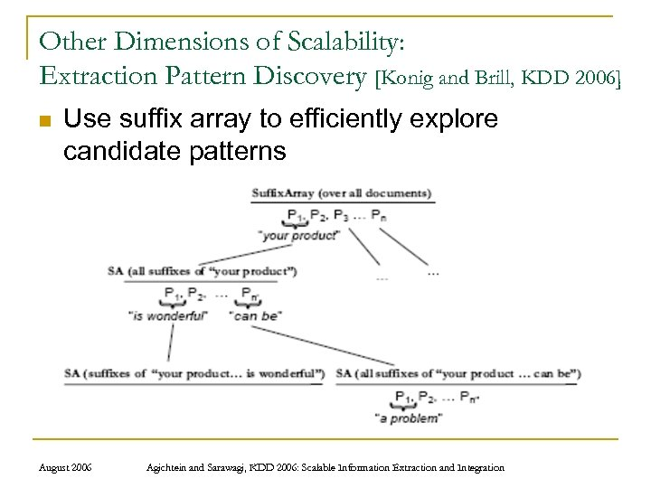 Other Dimensions of Scalability: Extraction Pattern Discovery [Konig and Brill, KDD 2006] n Use